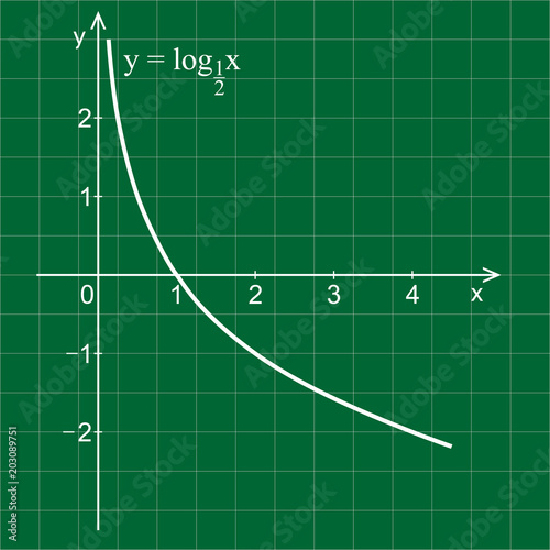 Linear graph in a coordinate system Logarithmic curve - Buy this