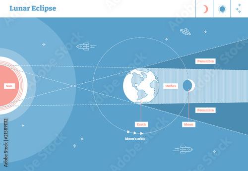 Lunar eclipse labeled vector illustration diagram,scientific