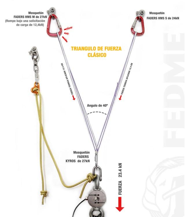 triangulo de fuerza escalada 2