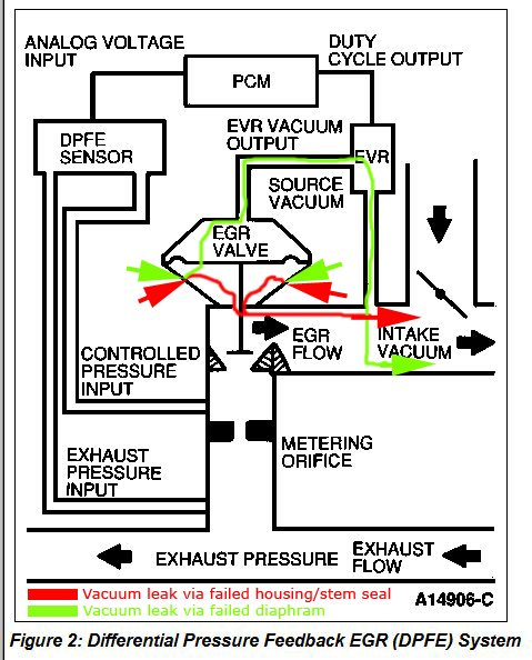 P1100 - Mass Air Flow (MAF) Sensor Circuit Intermittent - Ford Truck