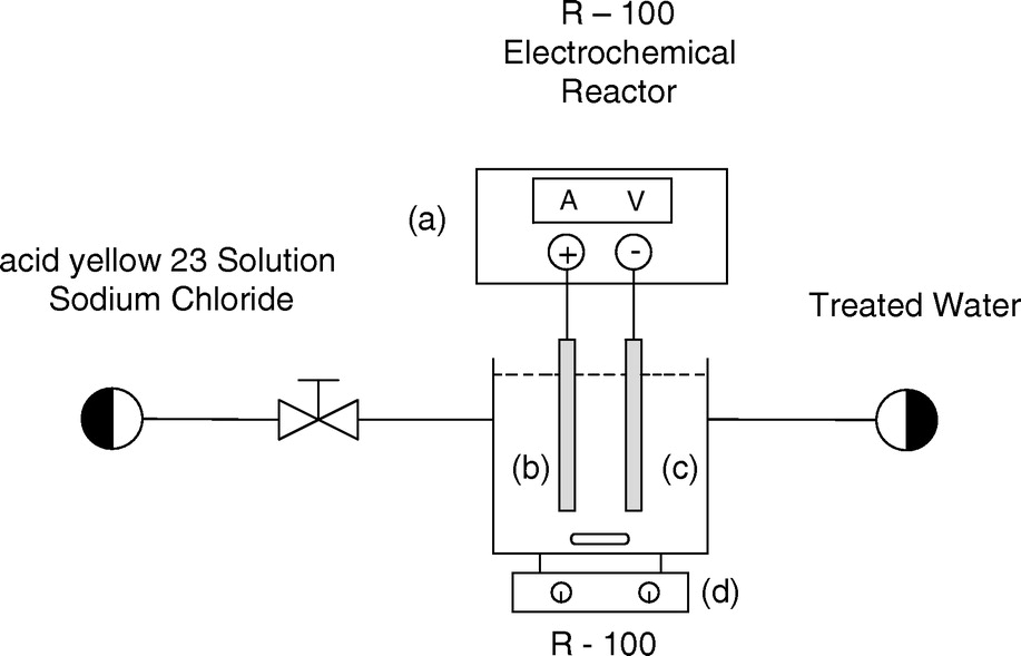 Electrochemical Degradation of Acid Yellow 23 by Anodic Oxidation