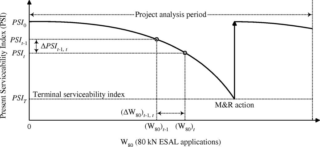Pavement Design Optimization Considering Costs and Preventive