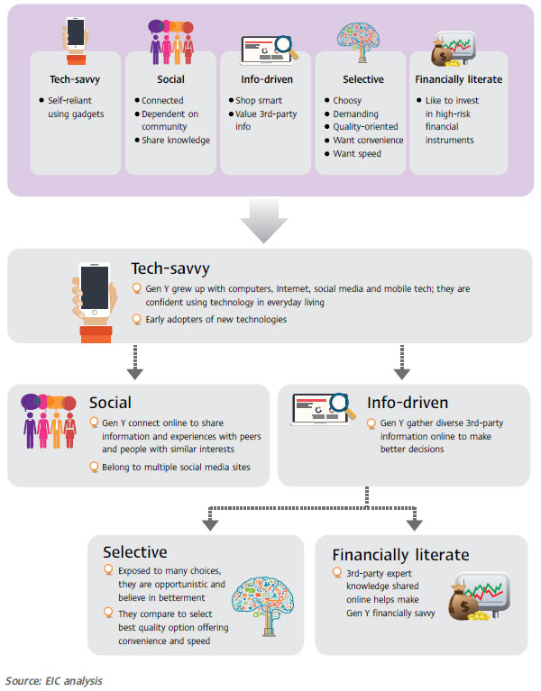 Marketing to Generation Y in Thailand - ASEAN UP - gen y in the workplace