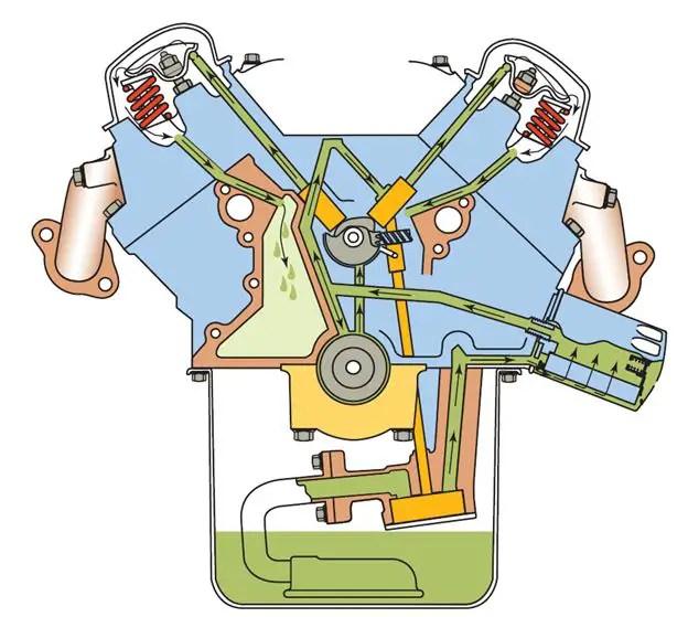 Engine Lubrication Diagram Wiring Schematic Diagram