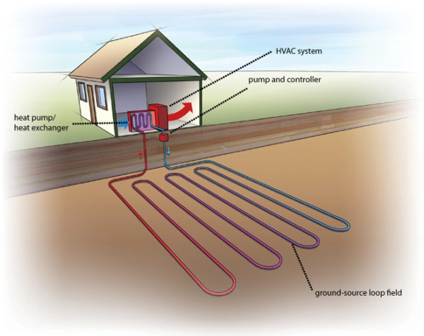 Ground Source Heat and Cooling American Solar Energy Society