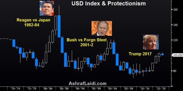 Protectionism won't Protect USD - Usdx Trump Reagan (Chart 1)