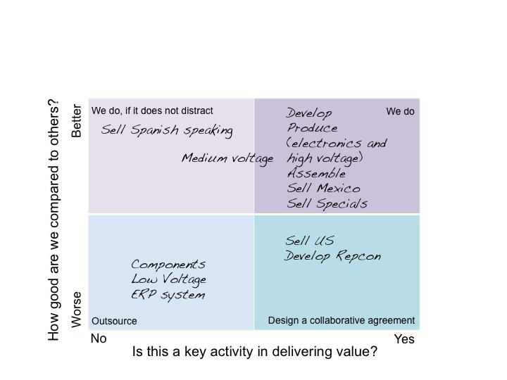 Supplier matrix Ashridge on Operating Models - value matrix