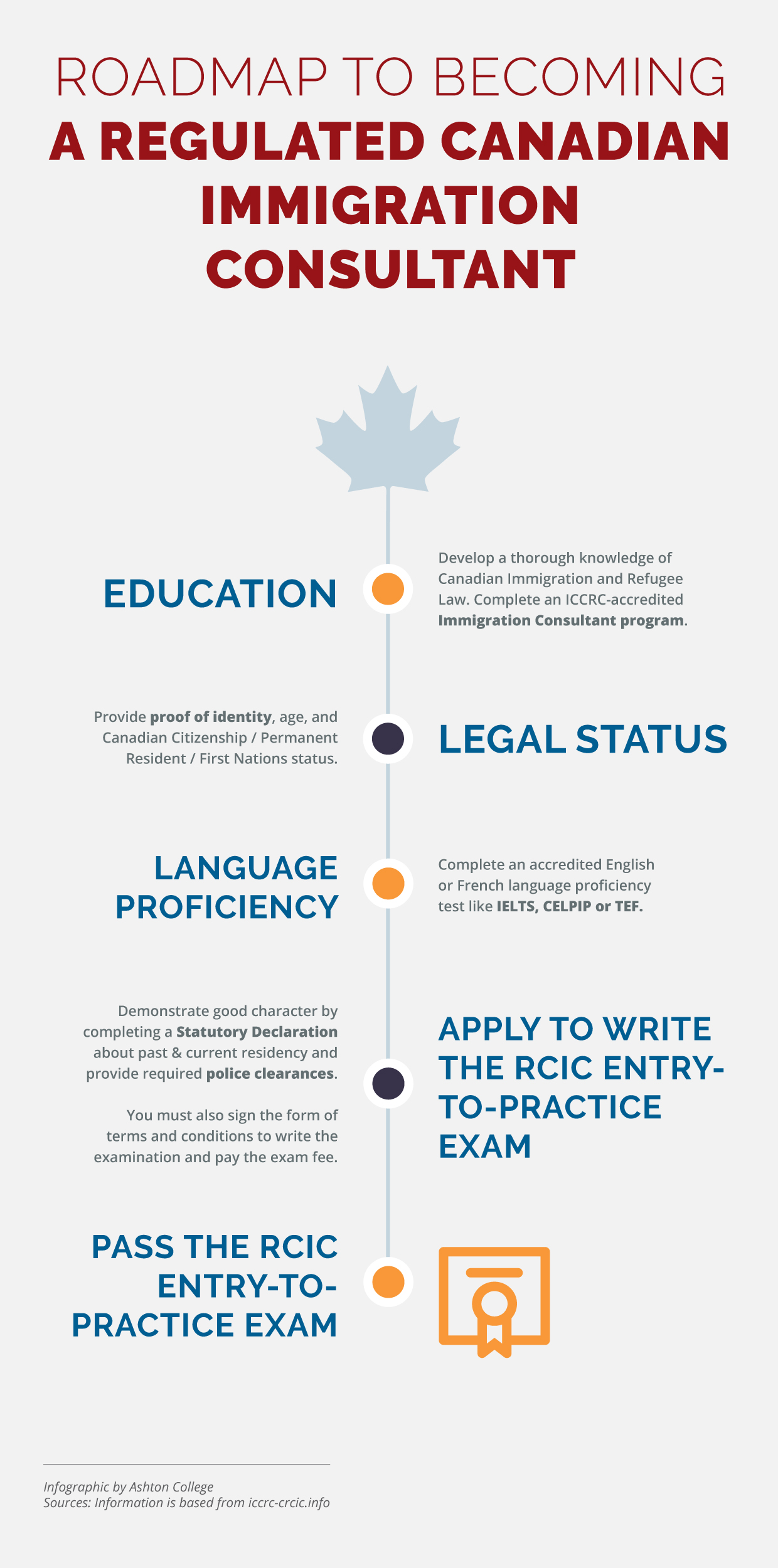 Immigration Consultant Course Online Immigration - Online College Courses Quebec