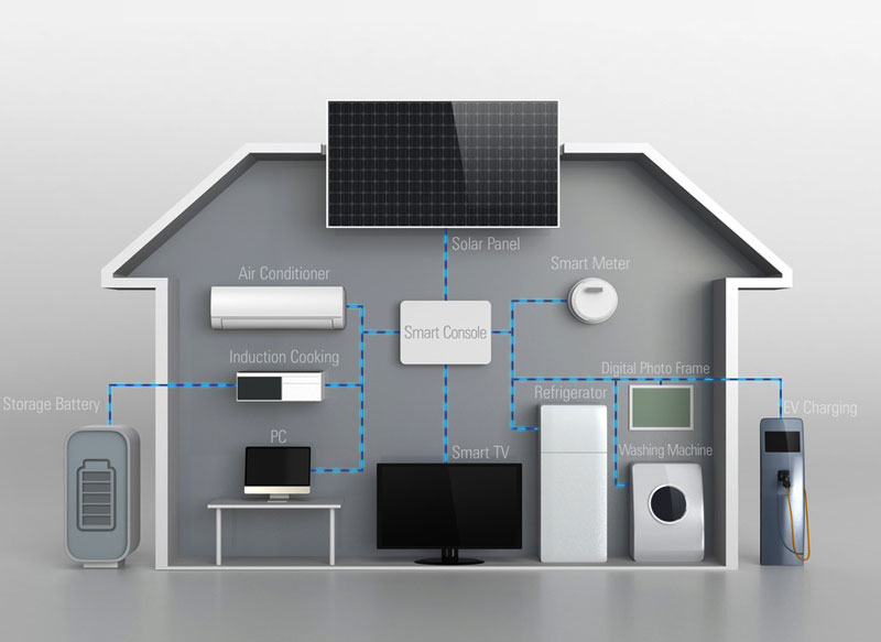 Home Smart Systems Smart Home Systems | Ashville Smart Homes | London