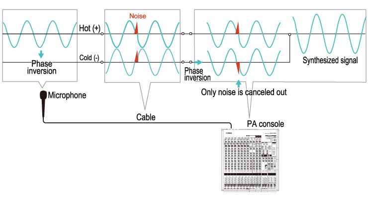 PA Beginners Guide Yamaha Commercial Audio