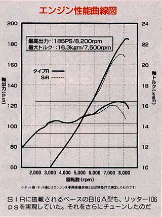Highlights of B16B 98 Spec R compared to B16A