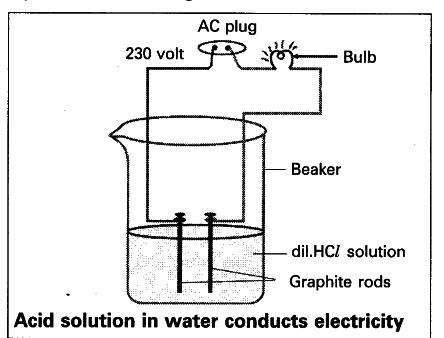 diagram acid solution