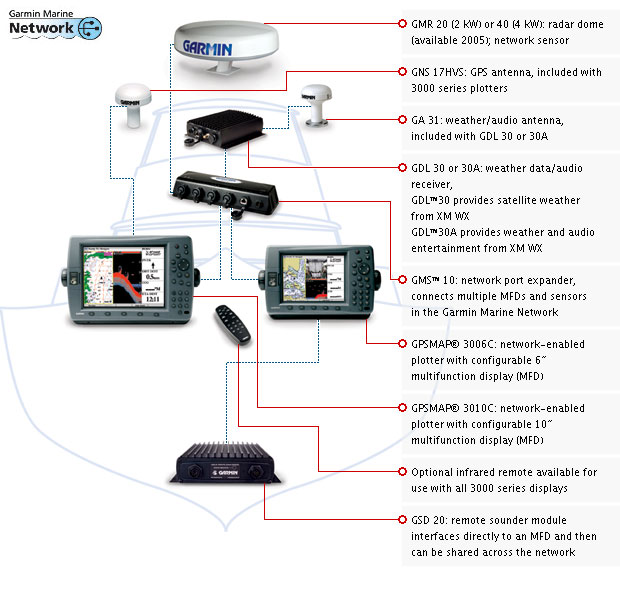 Garmin 3205 Wiring Diagram Wiring Schematic Diagram