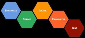 Design Thinking Singapore