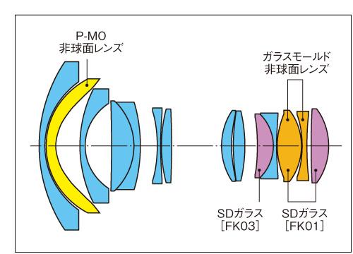 AT-X 11-20 PRO DX-lens