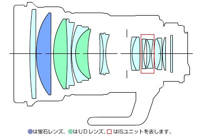 EF200mm F2L IS USM-lens
