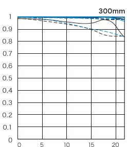 EF300mm F2.8L IS II USM-mtf