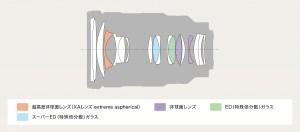 FE 24-70mm F2.8 GM-lens