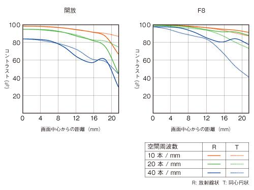 Sonnar T FE 35mm F2.8 ZA-mtf