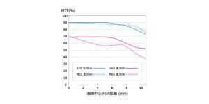 m-zuiko-digital-ed-30mm-f3-5-macro-mtf