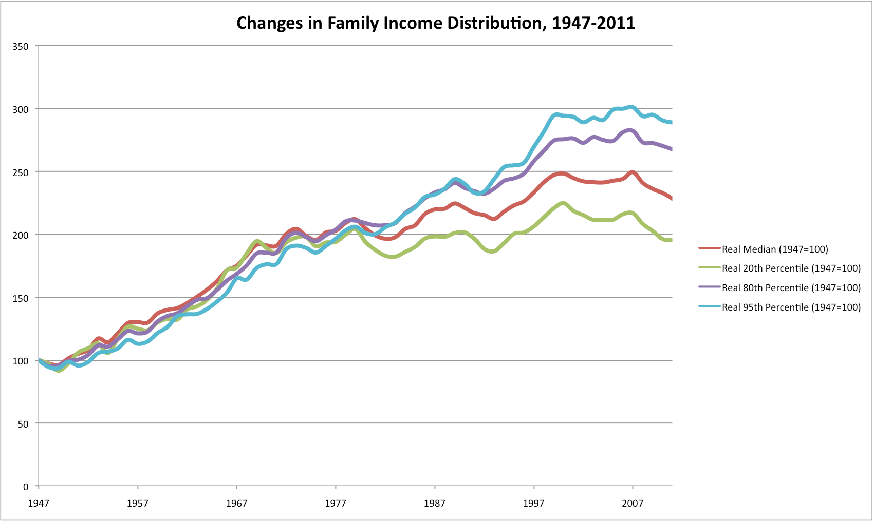 201612weicherthedistributionofwealthinam productivity and real median family in e growth 1947 2009 on happy this graph shows download