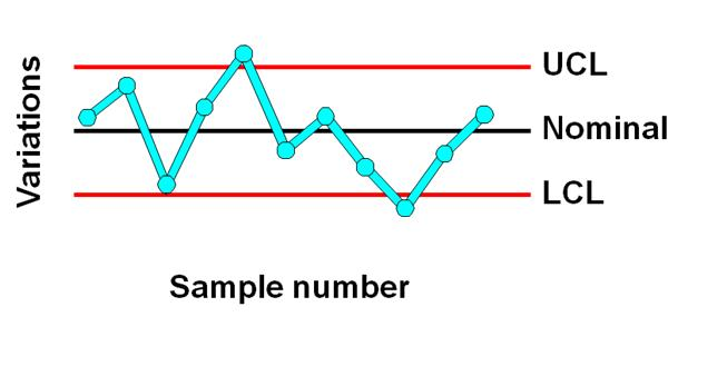 TOPIC 3  CONTROL CHART FOR VARIABLES JF608-QUALITY CONTROL