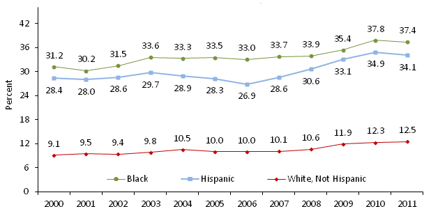 Child Poverty by Race and Ethnicity 2000-2011