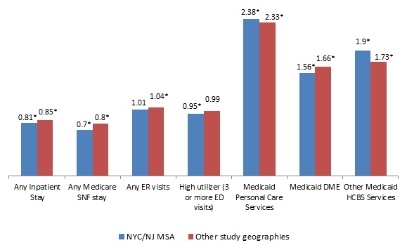 Picture of Housing and Health Part 2 Medicare and Medicaid Use