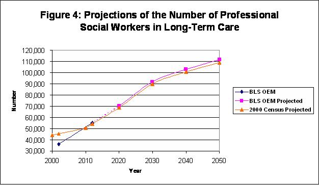 The Supply and Demand of Professional Social Workers Providing Long