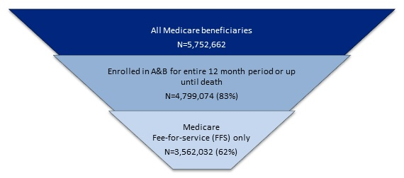Picture of Housing and Health Medicare and Medicaid Use Among Older