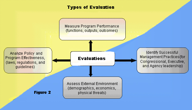 Chapter II - Program Evaluation at the Department of Health  Human