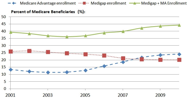 Variation and Trends in Medigap Premiums ASPE