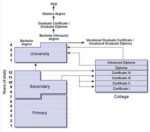 Australia \u2013 Education System Structure \u2013 Asppen Overseas