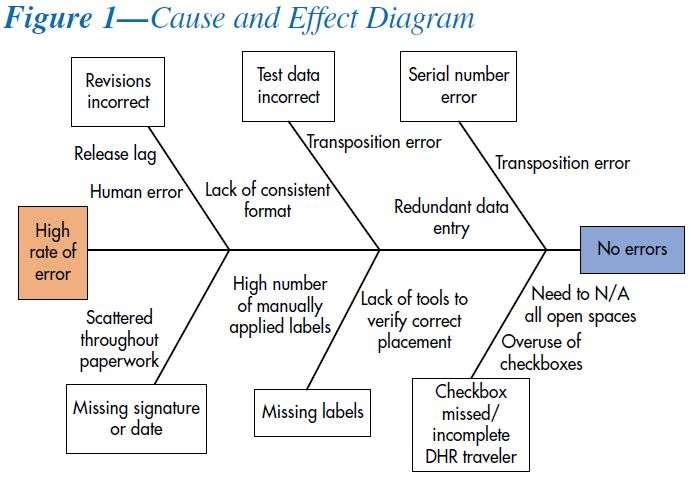 Case Studies Medrad Continuous Improvement Reduces Errors
