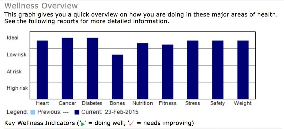 health-risk-assessments-wellness-assessment-leaders Assessment Leaders