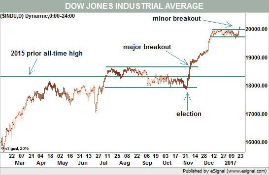 Unique Dow Jones All Time Chart this could be the most important