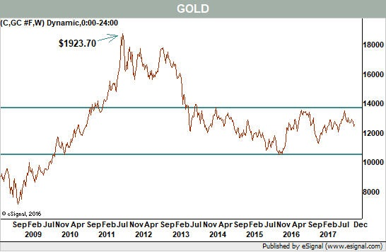 There\u0027s No More Gold in Gold - Barron\u0027s