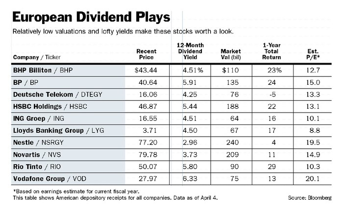 European Dividend Yields Look Enticing - Barron\u0027s