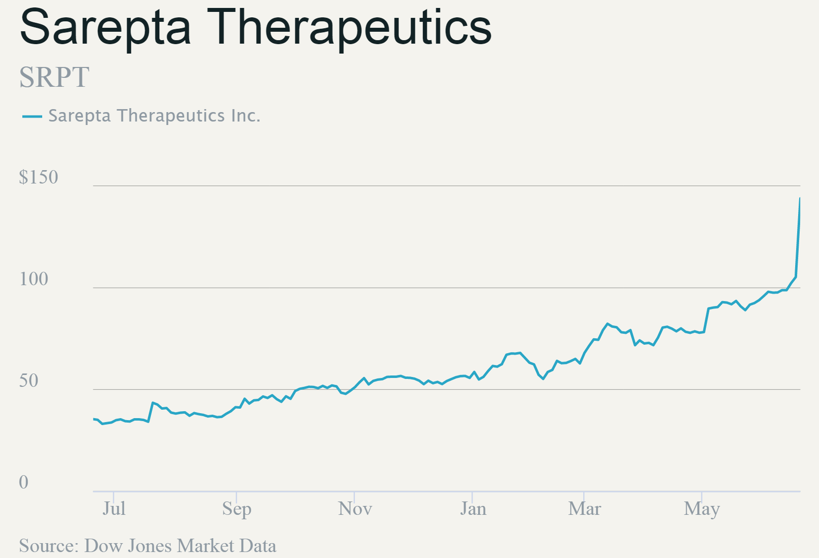 Sarepta Duchenne Drug Sarepta Shares Up 37 On Gene Therapy Results Dubai News