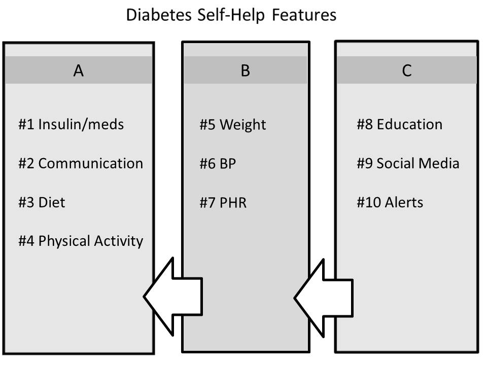 JMIR-Features of Mobile Diabetes Applications Review of the