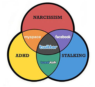 Social Media Venn Diagram