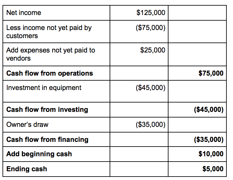 project on cash flow statement