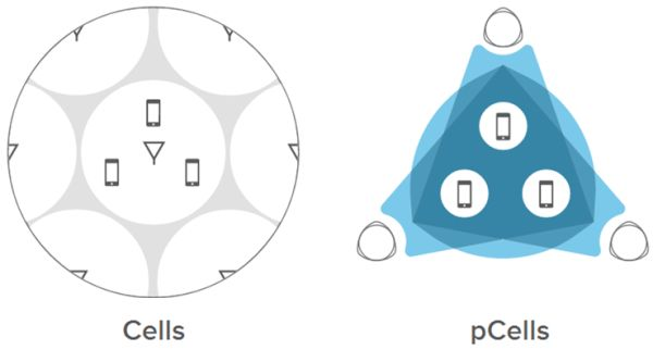 cell_vs_pcell