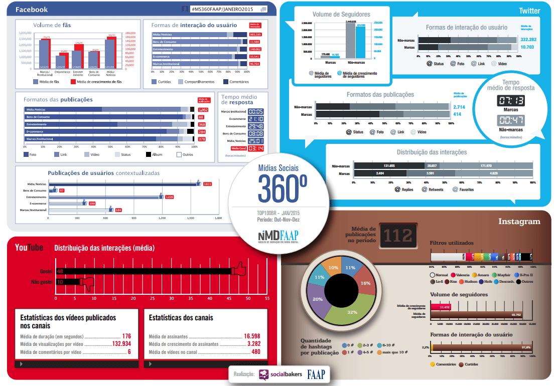 midias-sociais-360-janeiro-2015
