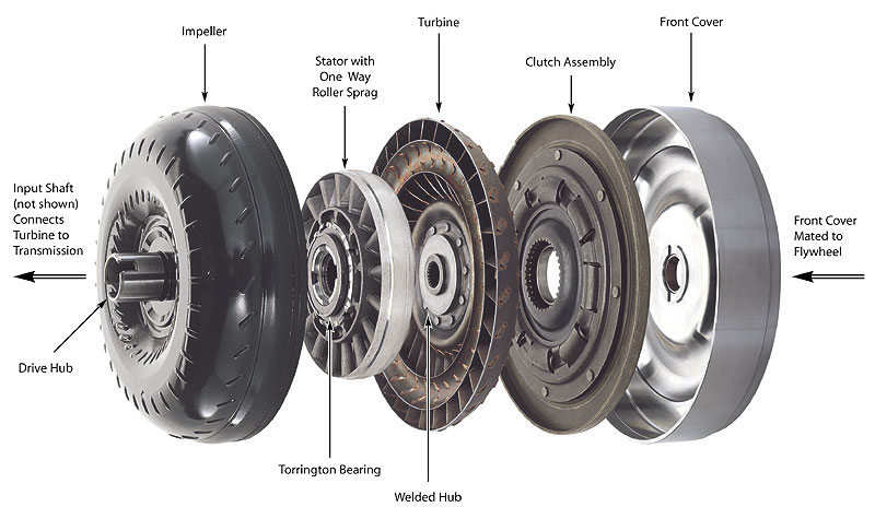 Diagnosing Torque Converter Problems Procedures for all Vehicles