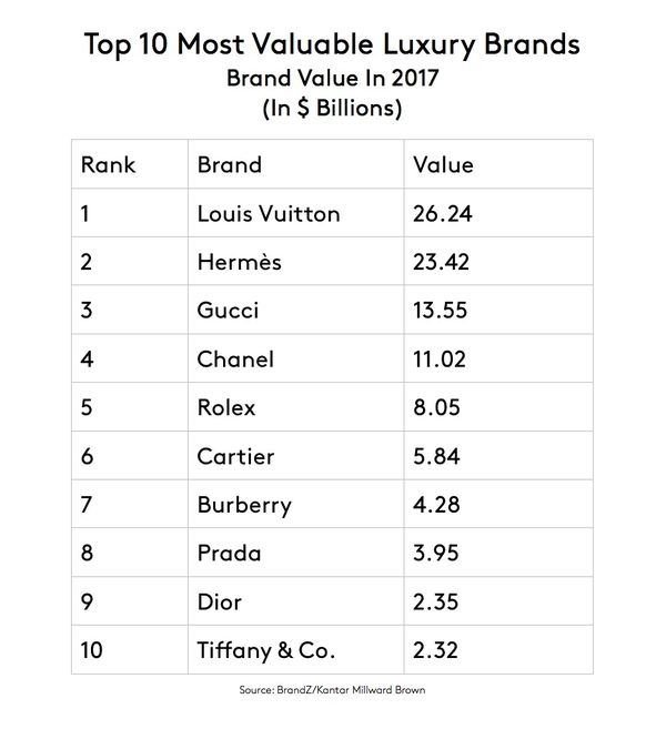 Rolex Is the World\u0027s Most Valuable Watch Brand - Bloomberg