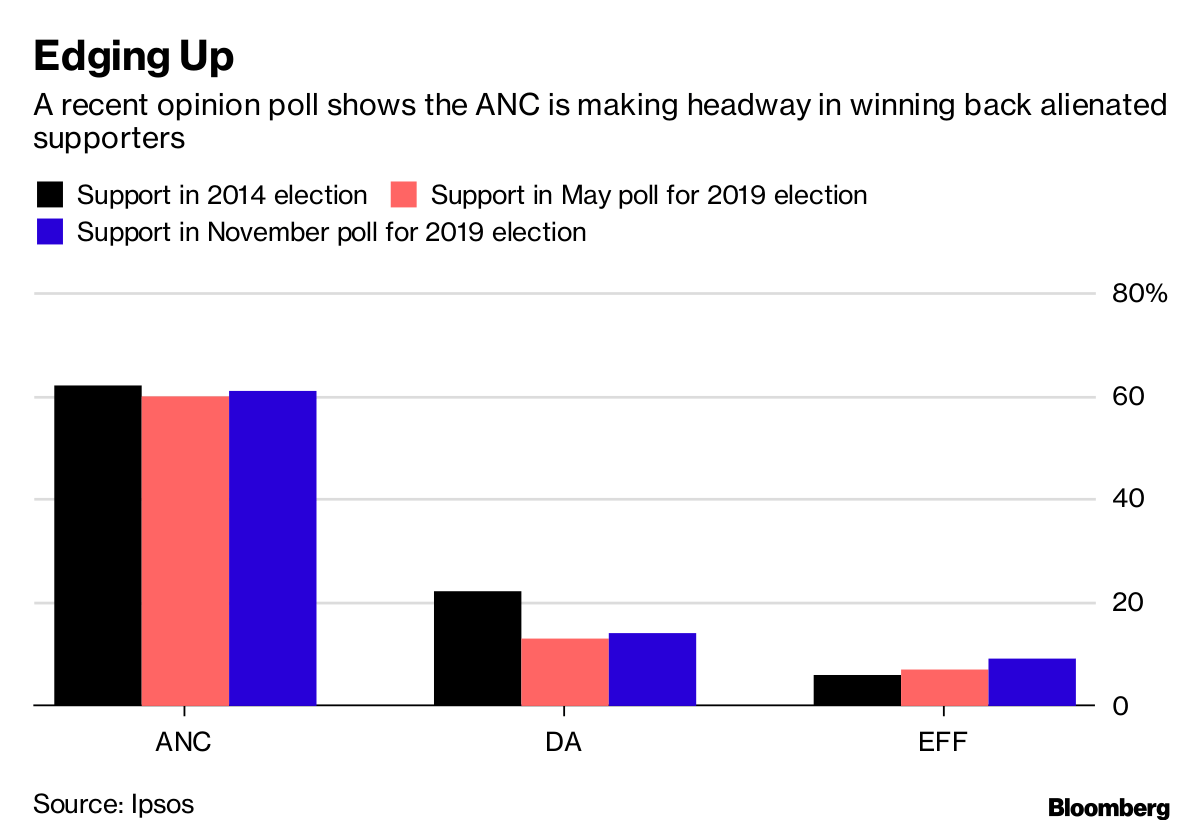 Election Poll South Africa S Ruling Party Set To Dominate May Vote Poll Shows