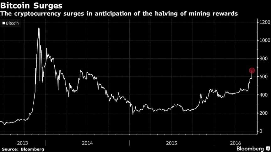 Bitcoin alcanza precio maximo...enterate!
