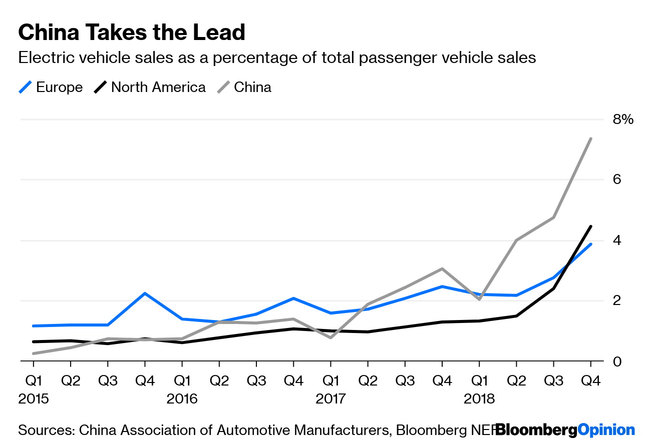 Electric Vehicle Manufacturers North America China S Electric Cars Hit Some Potholes