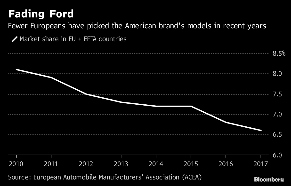 Jobs In Saarlouis Ford S Cost Purge Hits Europe With Thousands Of Job Cuts Bloomberg